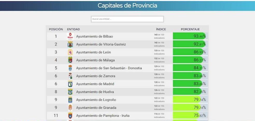 El Ayuntamiento de León es el primero de la Comunidad y el tercero en España en transparencia, según Dyntra