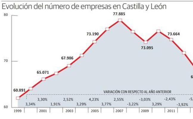 Castilla y León recupera una cuarta parte de las empresas perdidas durante la crisis y roza las 70.000