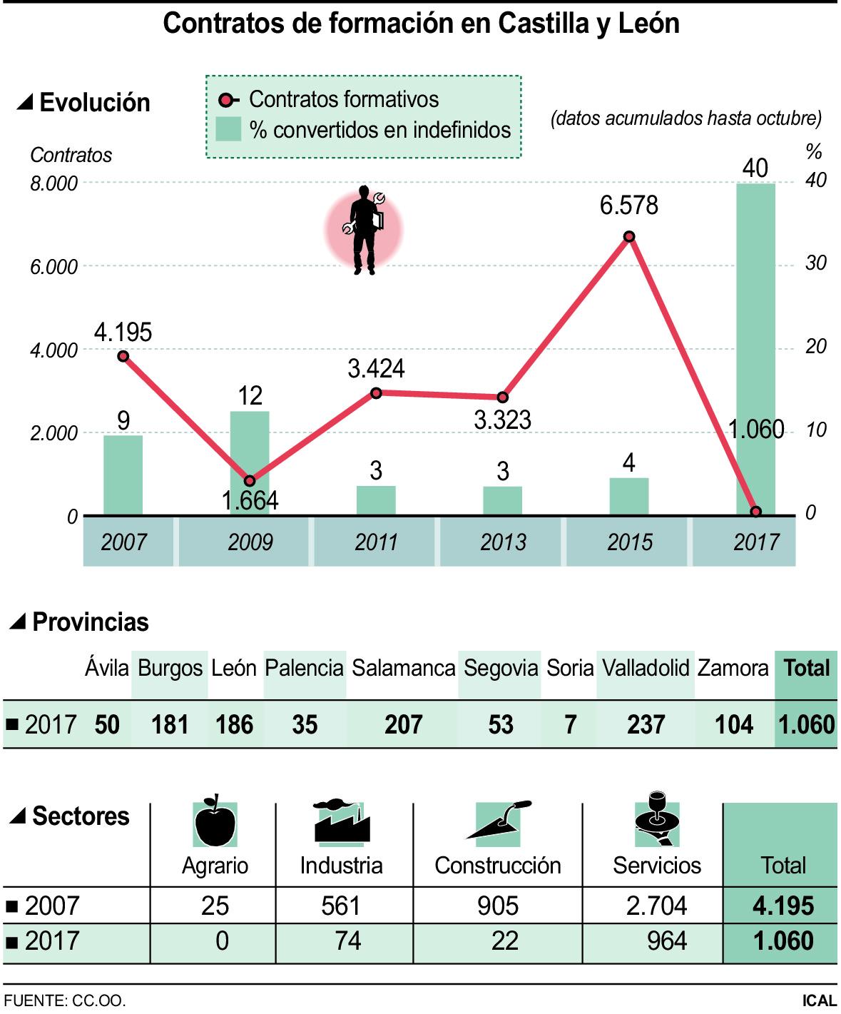 Contratos de formación en Castilla y León