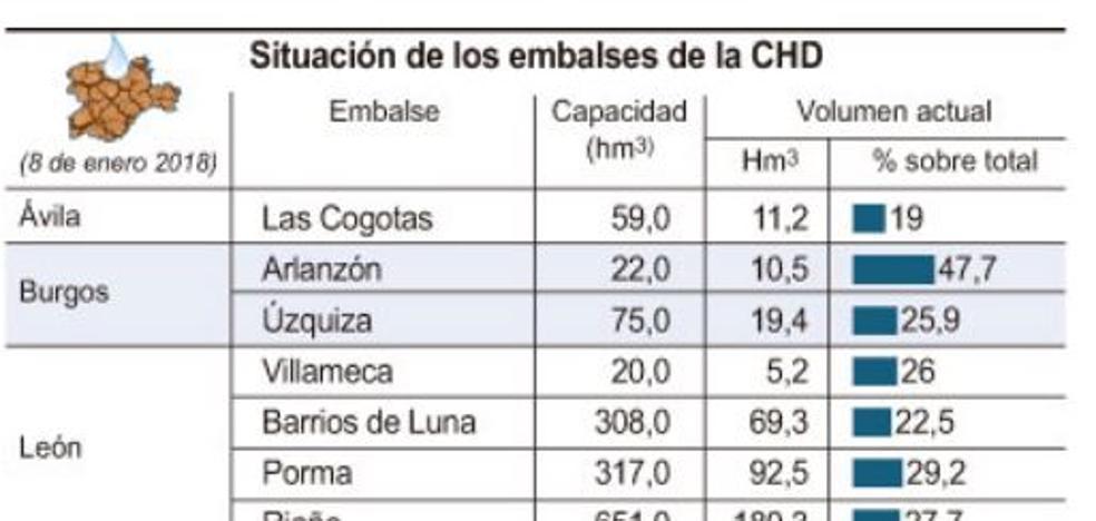 Los embalses del Duero están al 33,9% de su capacidad, 14,8 puntos menos que en 2017