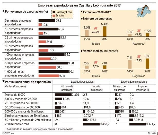 Empresas exportadoras en Castilla y León durante 2017
