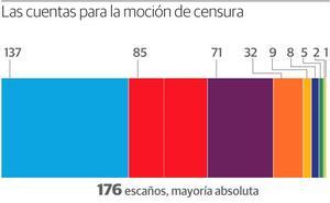 Sánchez necesita el apoyo de C's o los nacionalistas para que prospere la moción de censura