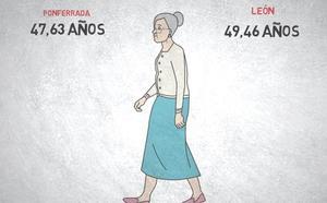 La media de edad en Ponferrada se sitúa en 47,63 añosy las personas jubiladas ya representan el 22,5% de sus habitantes