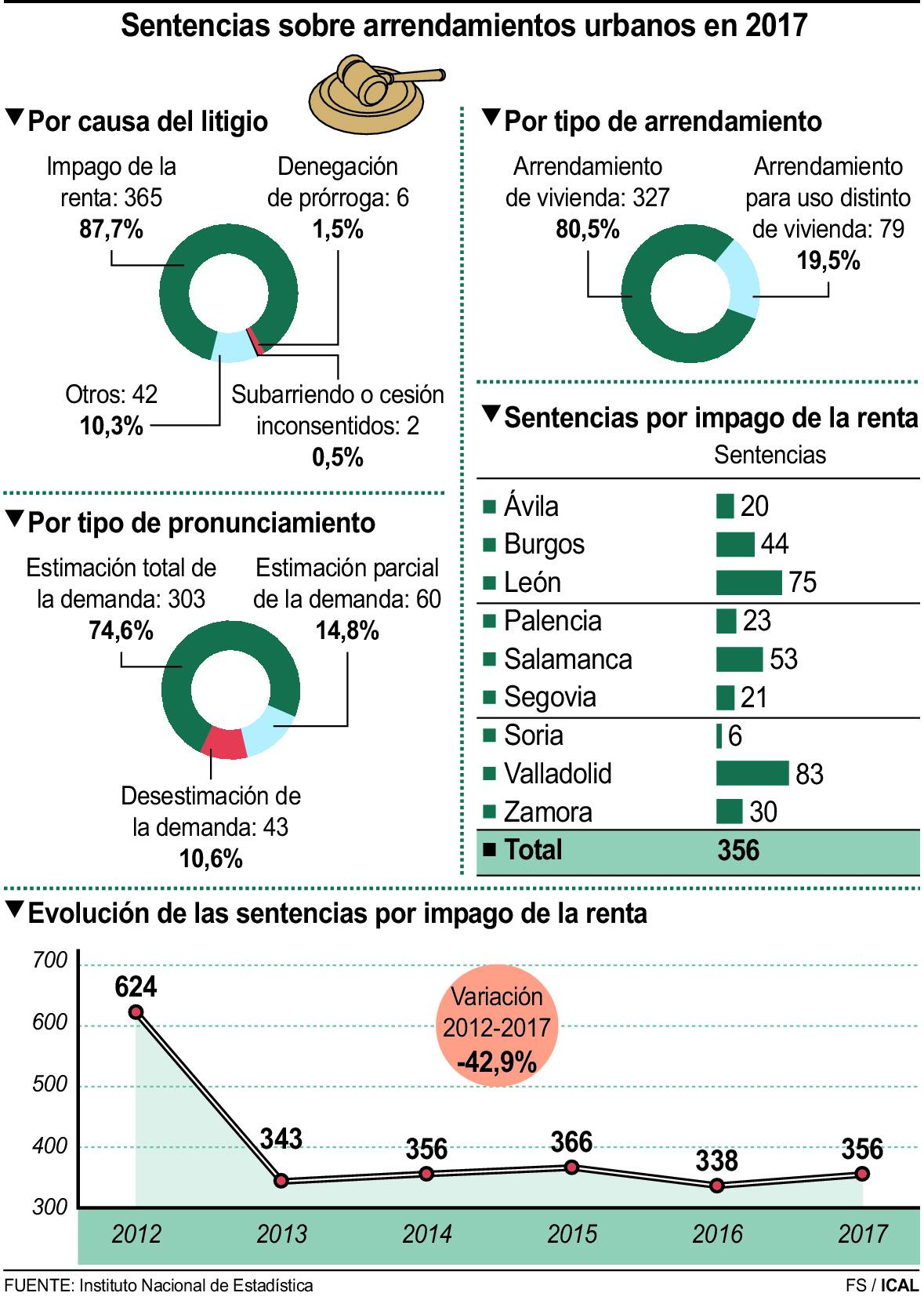 Sentencias sobre arrendamientos urbanos en 2017