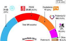 Fuerte sacudida al mapa político en Castilla y León: El PP pierde 11 escaños, Ciudadanos triplica y UPL se queda fuera de las Cortes