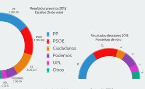 El PP mantiene sus cinco procuradores por León y Cs triplica su representación a costa de PSOE, Podemos y UPL