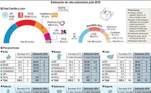 El PP perdería dos escaños en Valladolid y Salamanca según la encuesta de Sigma Dos