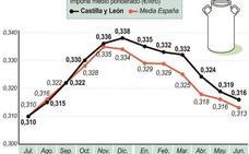 El precio de la leche de vaca acumula seis meses consecutivos de descensos en Castilla y León