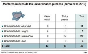 Las cuatro universidades públicas de Castilla y León suman 46 másteres de nueva implantación