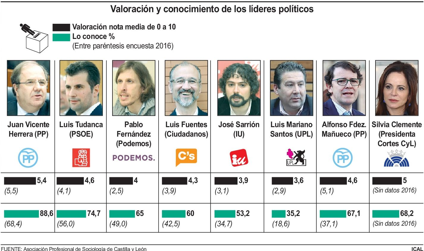 Mañueco y Tudanca empatan en valoración con un 4,6, por delante de Luis Fuentes (4,3) y Pablo Fernández (4)