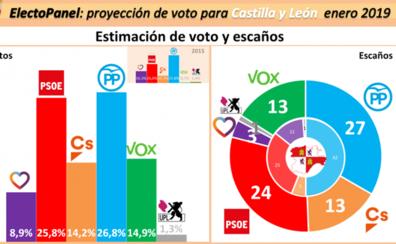 PP y PSOE igualarían fuerzas y el futuro de Castilla y León quedaría en manos de VOX y Cs