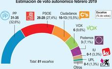 Cae el PP, Vox se dispara, suben PSOE y Cs y UPL podría repetir