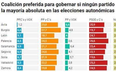 PSOE-Cs, el pacto preferido por los castellanos y leoneses para gobernar la Junta de Castilla y León