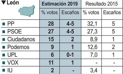 León da aire a PSOE, Cs y Vox, se aleja del PP y mantiene su repaldo a Podemos en el 26M