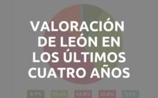 ¿En los últimos cuatro años León capital ha mejorado o empeorado?
