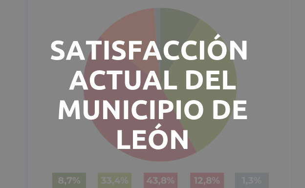 ¿Hasta qué punto está satisfecho con la situación actual de su municipio?
