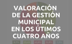 Gestión municipal: el 22,3% la considera buena, el 52,3% regular y el 24,1% mala