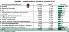 Ocupados y parados por sector del nivel de formación