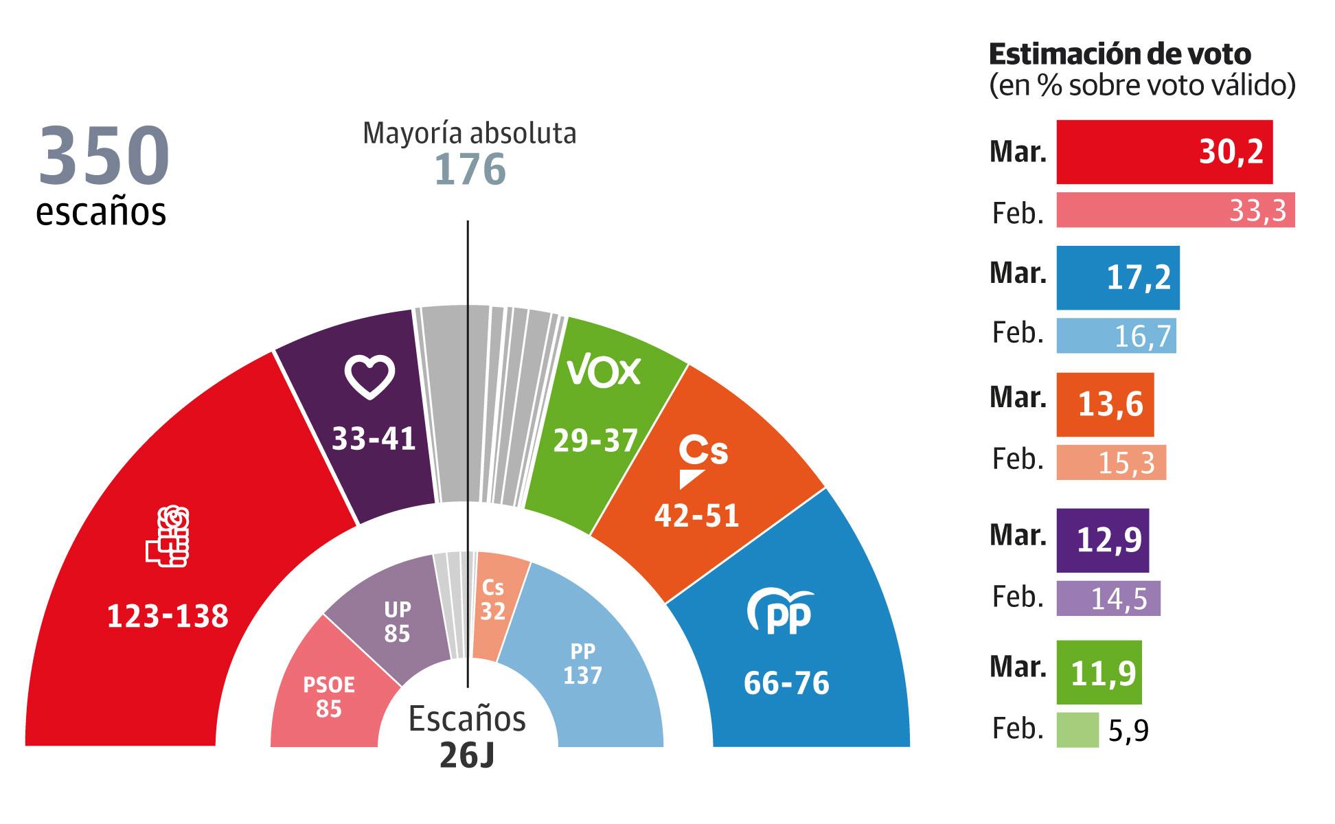 Sánchez podría seguir en la Moncloa con el apoyo de Ciudadanos o de Podemos