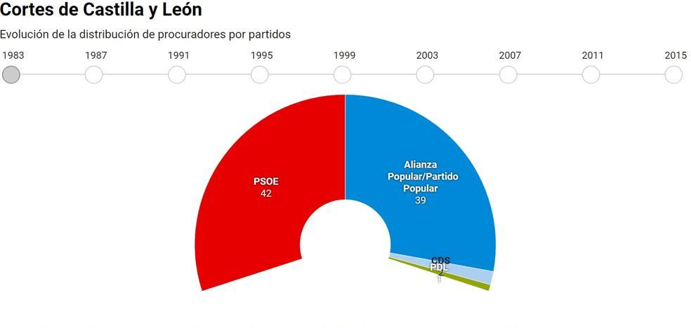 Así ha cambiado el hemiciclo de Castilla y León desde 1983