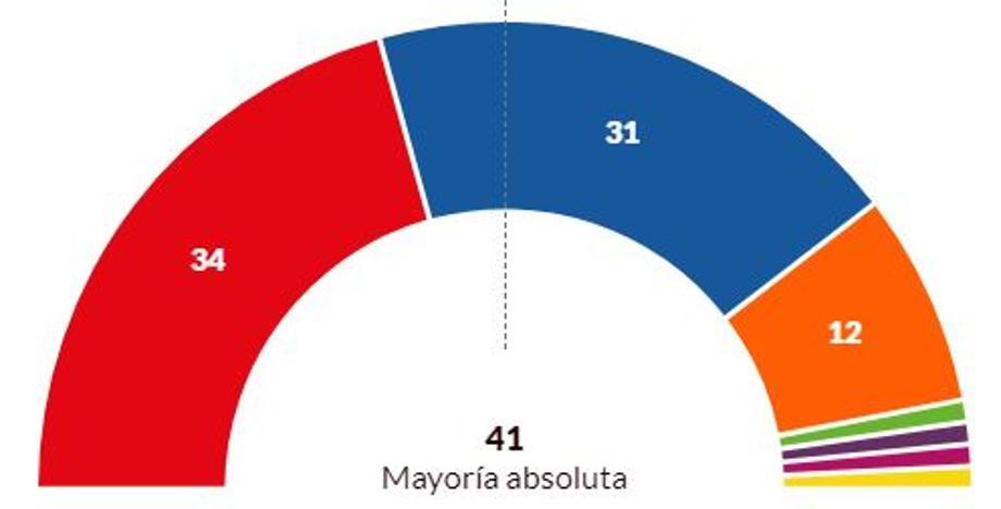 El PSOE gana las elecciones en Castilla y León, pero necesitará de pactos para gobernar