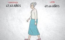 León es la quinta ciudad más envejecida de España con una media de 49,46 años y perdió tres habitantes al día en esta década