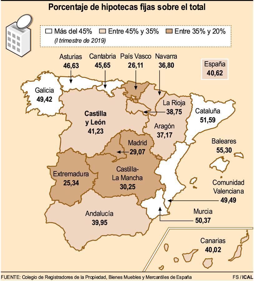 Gráfico de hipotecas