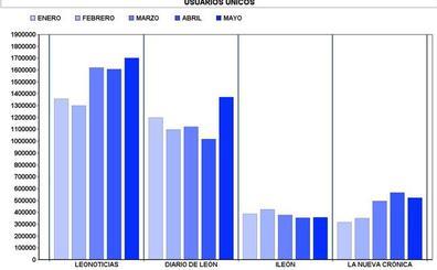 leonoticias supera a Diario de León en 330.227 usuarios únicos según las certificaciones de OJD