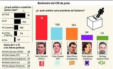 El PSOE volvería a ser la fuerza más votada en Castilla y León aunque perdería casi once puntos de apoyo