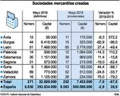 Sociedades mercantiles creadas