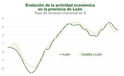 La economía de León perderá dinamismo en 2019 y crecerá un 2,3% pese al retroceso del 13% del sector industria