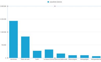 leonoticias incrementa su liderazgo en León y se consolida como el digital más consumido con 2,1 millones de usuarios únicos en junio