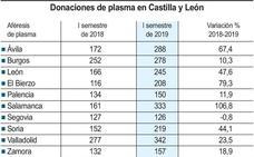 Las donaciones de plasma se incrementan un 47,6% en la provincia de León hasta hasta las 245