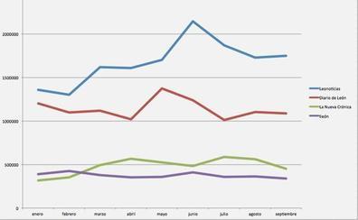 leonoticias supera en 662.742 usuarios a Diario de León y alcanza los 3,3 millones de visitas