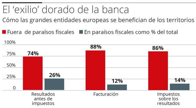 Uno de cada cuatro euros ganados por la gran banca europea procede de paraísos fiscales