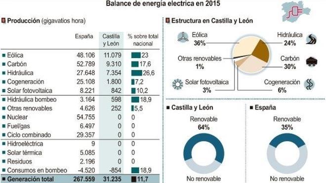 Castilla y León destina más de la mitad de su generación eléctrica en 2015 a abastecer otros territorios