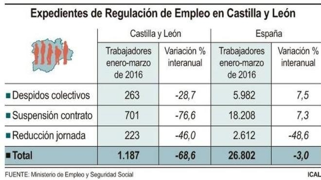 El número de trabajadores afectados por ERE cae un 68,6% en Castilla y León en lo que va de 2016