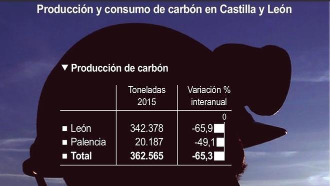 La extracción de carbón cae un 65% mientras las térmicas duplican la compra de mineral importado