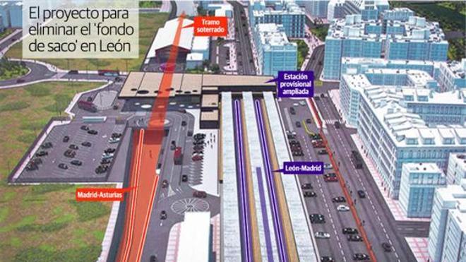 El objetivo de Fomento para 2020 es el 'fondo de saco', adecuar el tramo León-La Robla y equiparar la Variante
